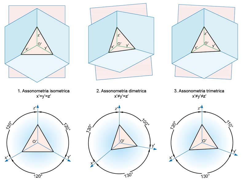 Tipi di assonometrie - Diversi tipi di seno ...